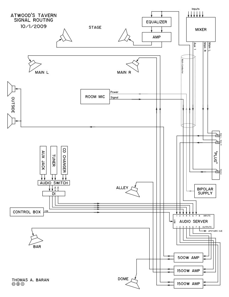 Fire Suppression System Wiring Diagram also Restaurant Entity Relationship Diagram moreover Restaurant Map Symbols Clip furthermore True Refrigerator Wiring Diagram further Payment System Use Case Diagram. on restaurant wiring diagram